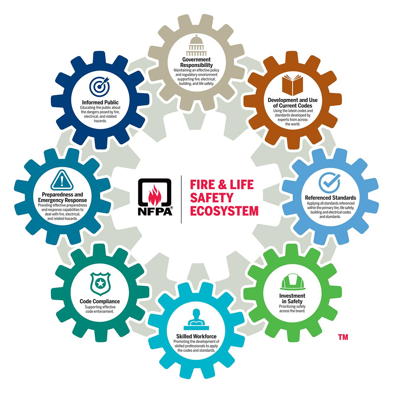 NFPA ecosystem logo