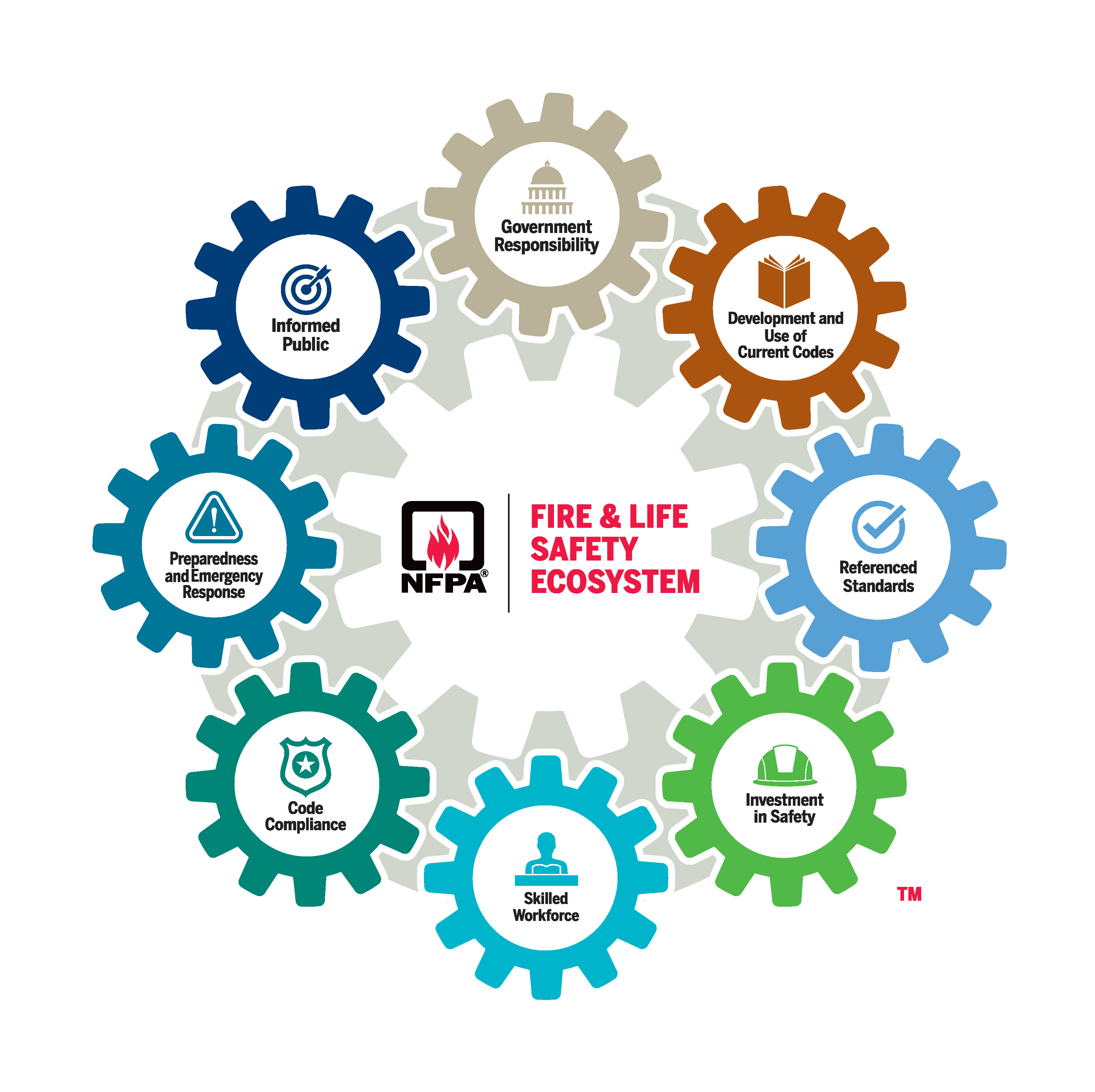 NFPA Fire and Life Safety Ecosystem
