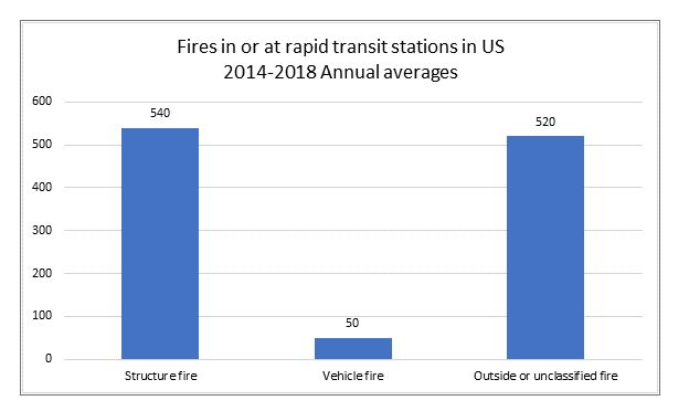 Fires in or at raid transit stations in US