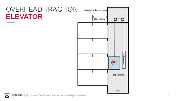overhead traction elevator
