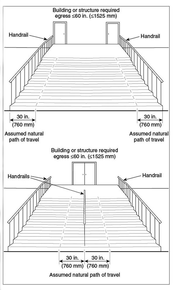 What Are The Differences Between Guards And Handrails And When Are They Required Nfpa