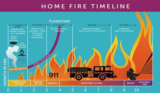 Home Fire Timeline graphic produced by the Home Fire Sprinkler Coalition