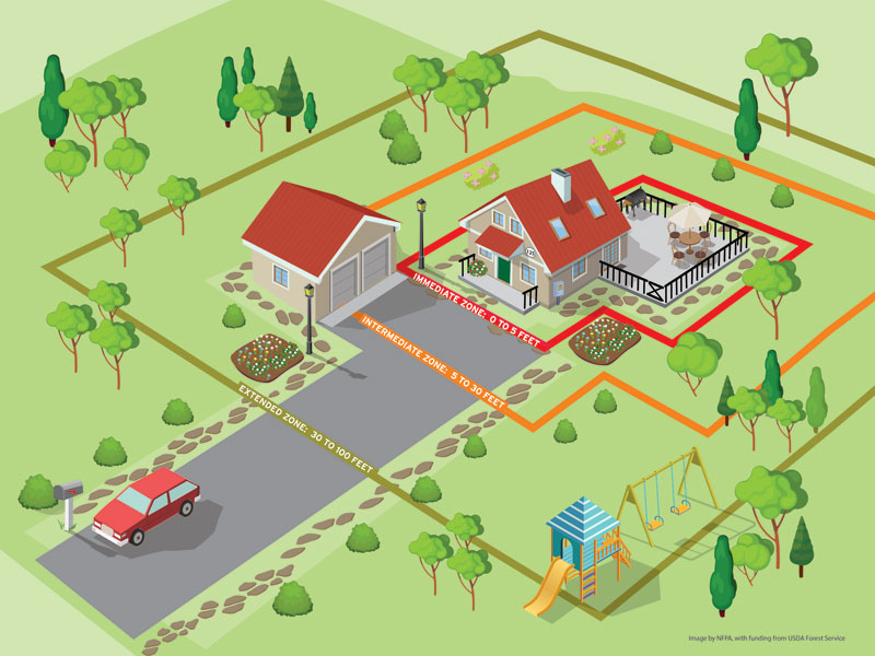 Nfpa Preparing Homes For Wildfire