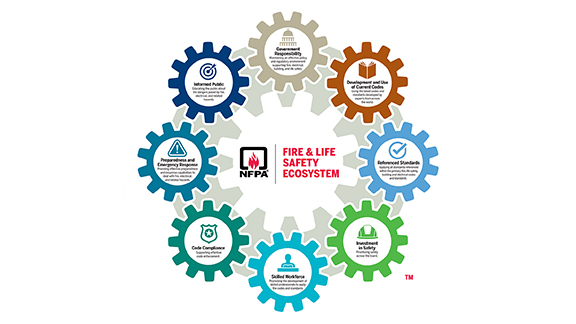 Graphic of the Fire & Life Safety Ecosystem cogs