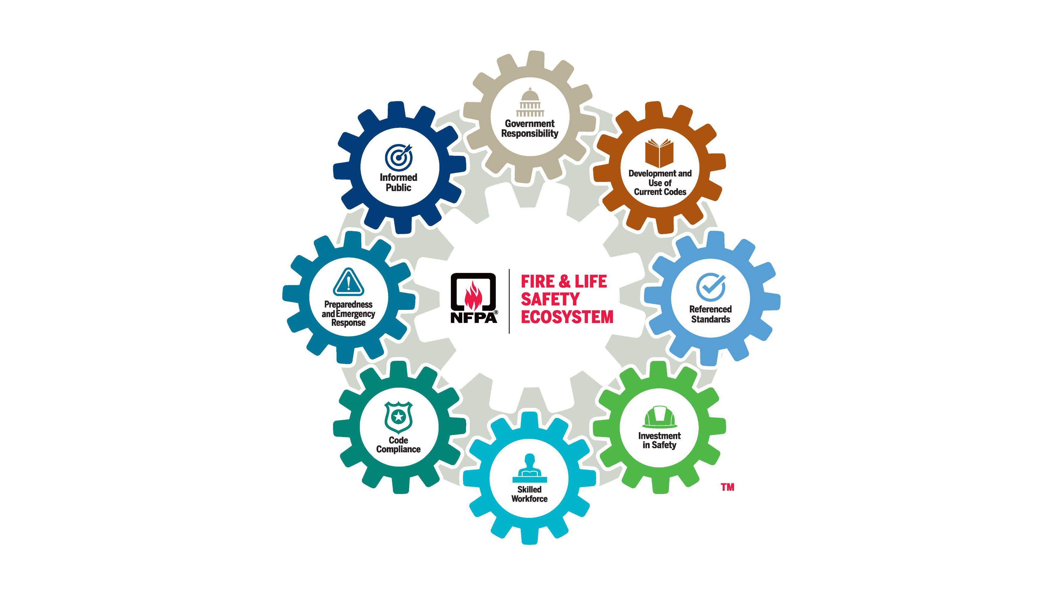 NFPA Fire & Life Safety Ecosystem