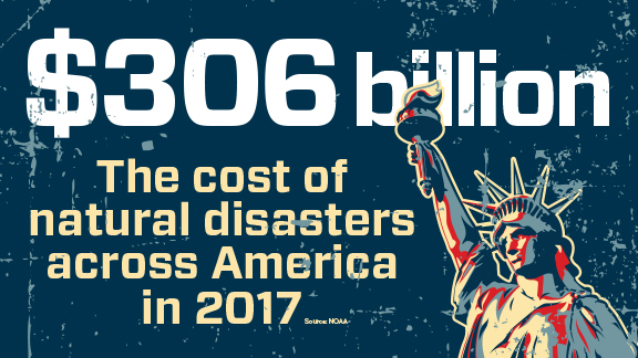 Cost of natural disasters in America in 2017 is $306B