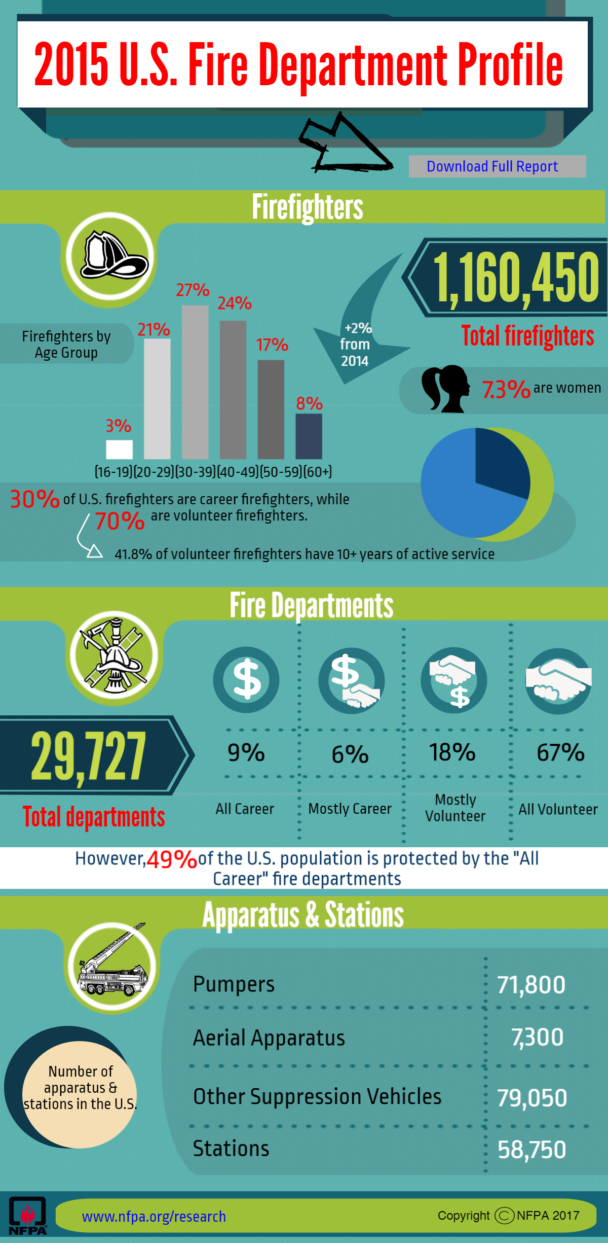 2015 Fire Department Profile Report 2015 Infographic
