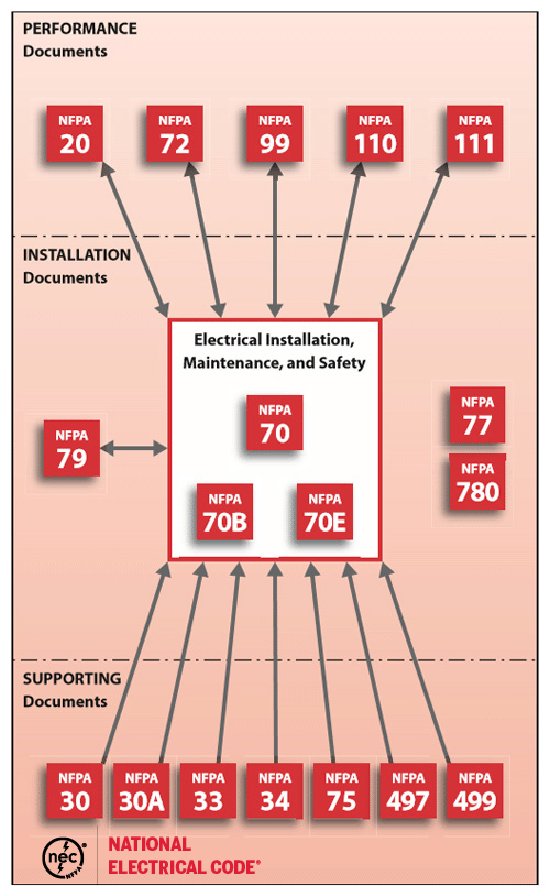 Nec wiring standards product wiring diagrams how the nec works with other nfpa standards nfpa rh nfpa org nec wire sizing nec keyboard keysfo Gallery