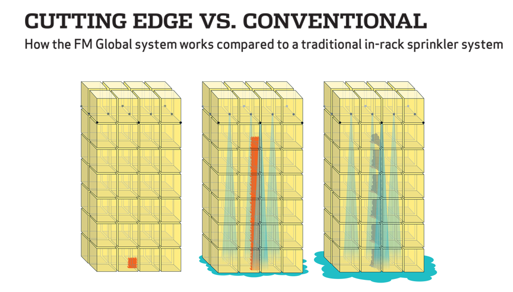 Illustration showing the difference between traditional in-rack sprinkler systems and the FM Global system