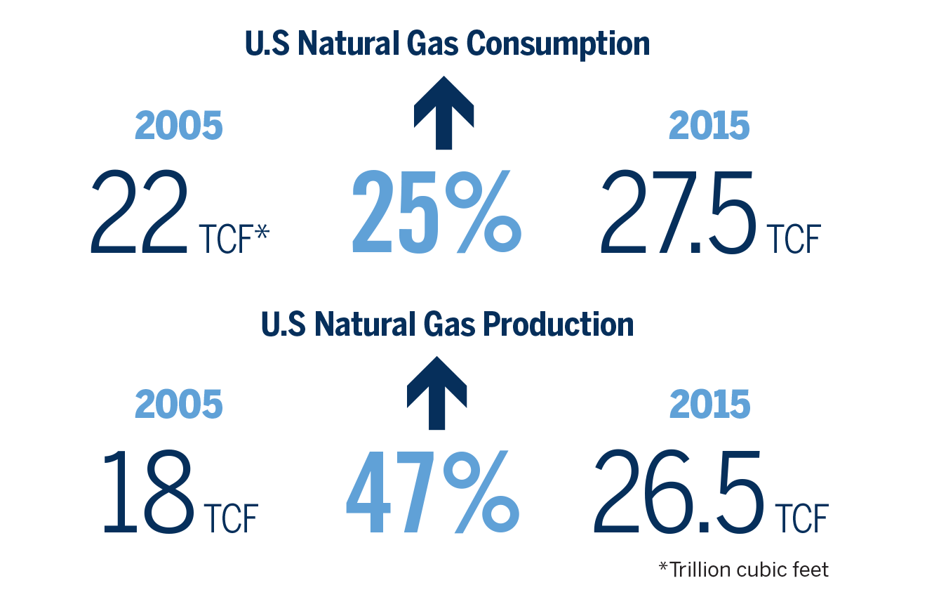 Comparison chart of natural gas consumption and production from 2005 to 2015