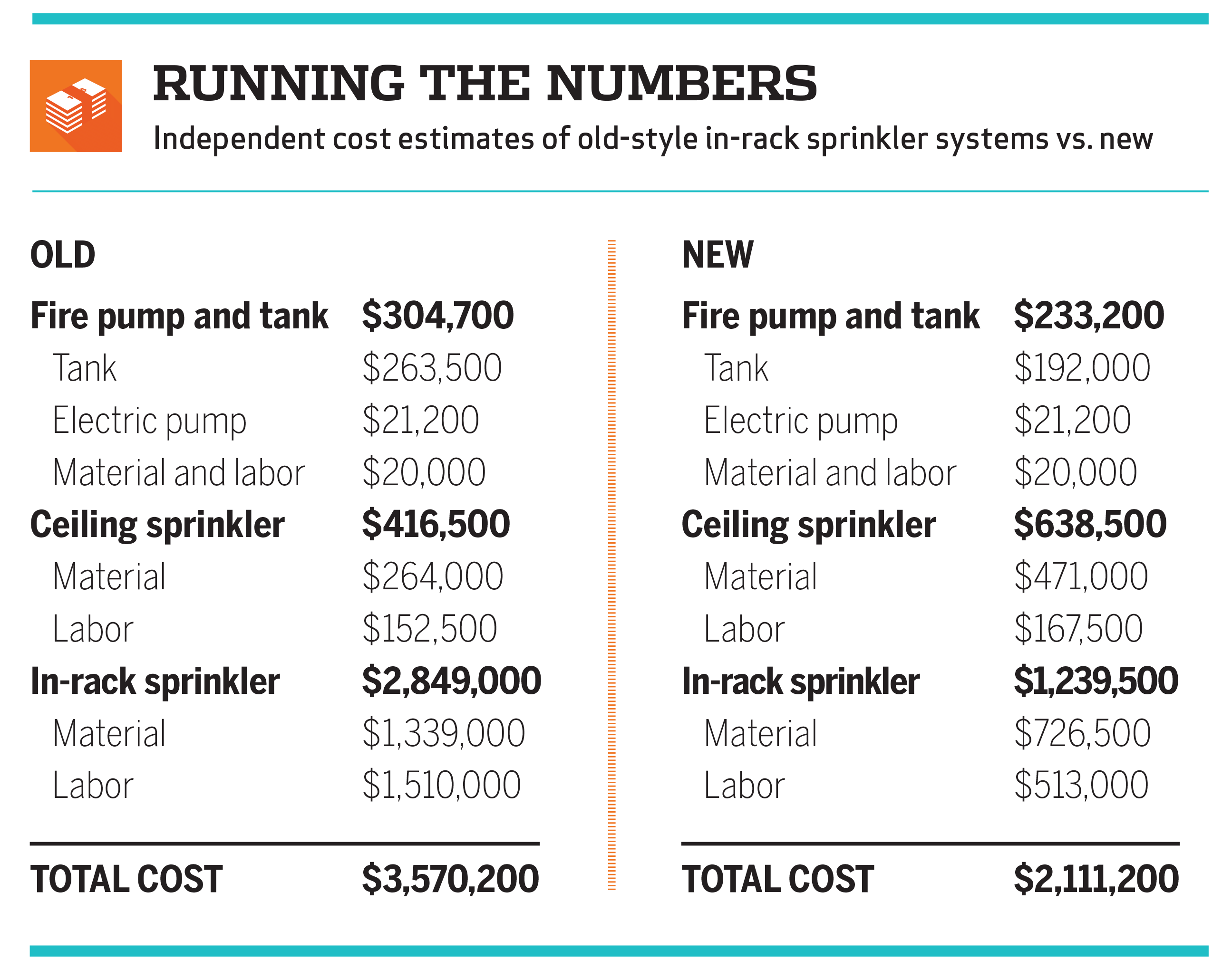 Chart breaking down the cost estimates of the old-style in-rack sprinkler systems vs. new