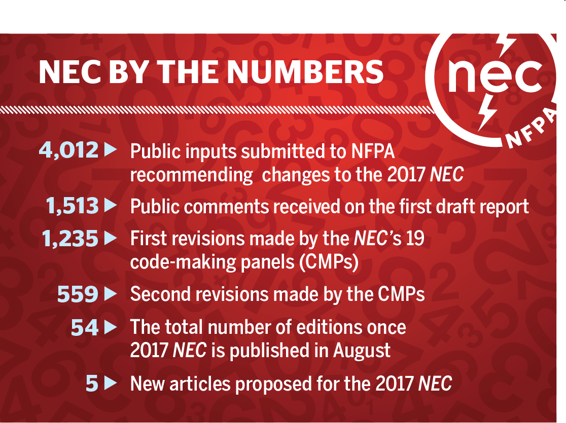 NEC by the Numbers