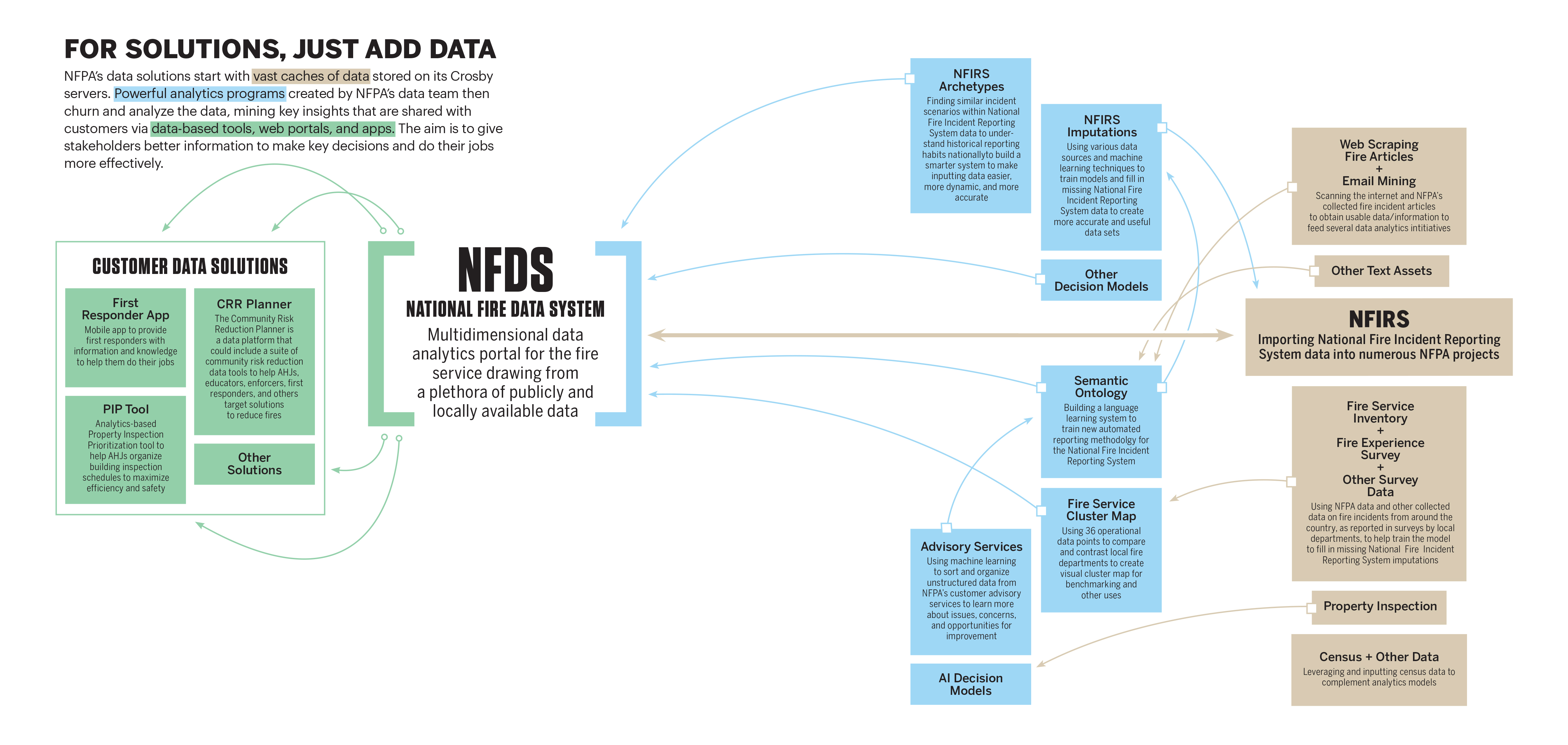 NFPA Data feature_data graphic_FINAL_reg size