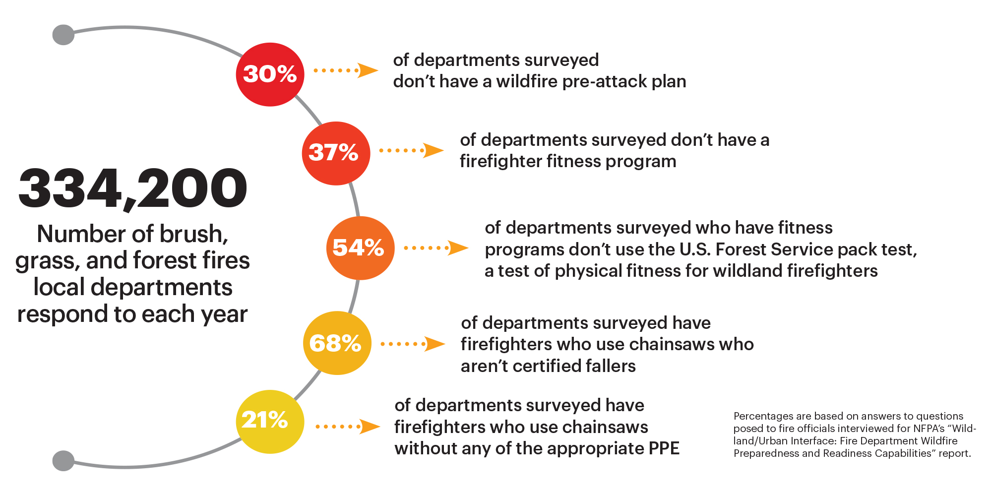 "Results from the ""Wildland/Urban Interface: Fire Department Wildfire Preparedness and Readiness Capabilities"" Report"