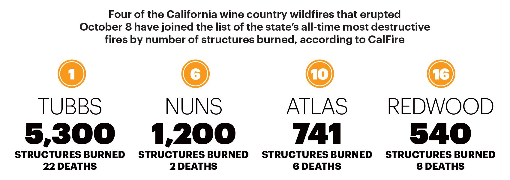 Statistic on the four California win country wildfires and how much damage they caused.