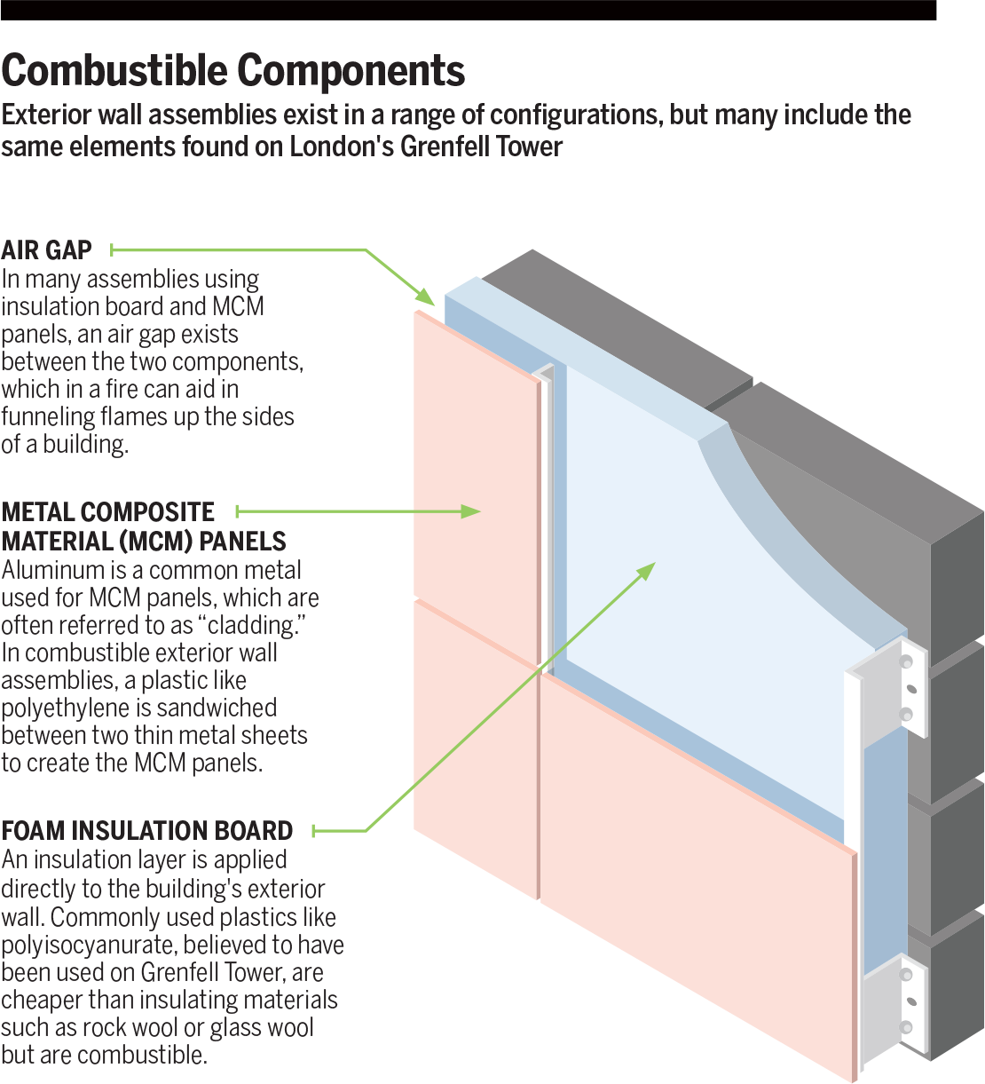 Combustible Components Graphic
