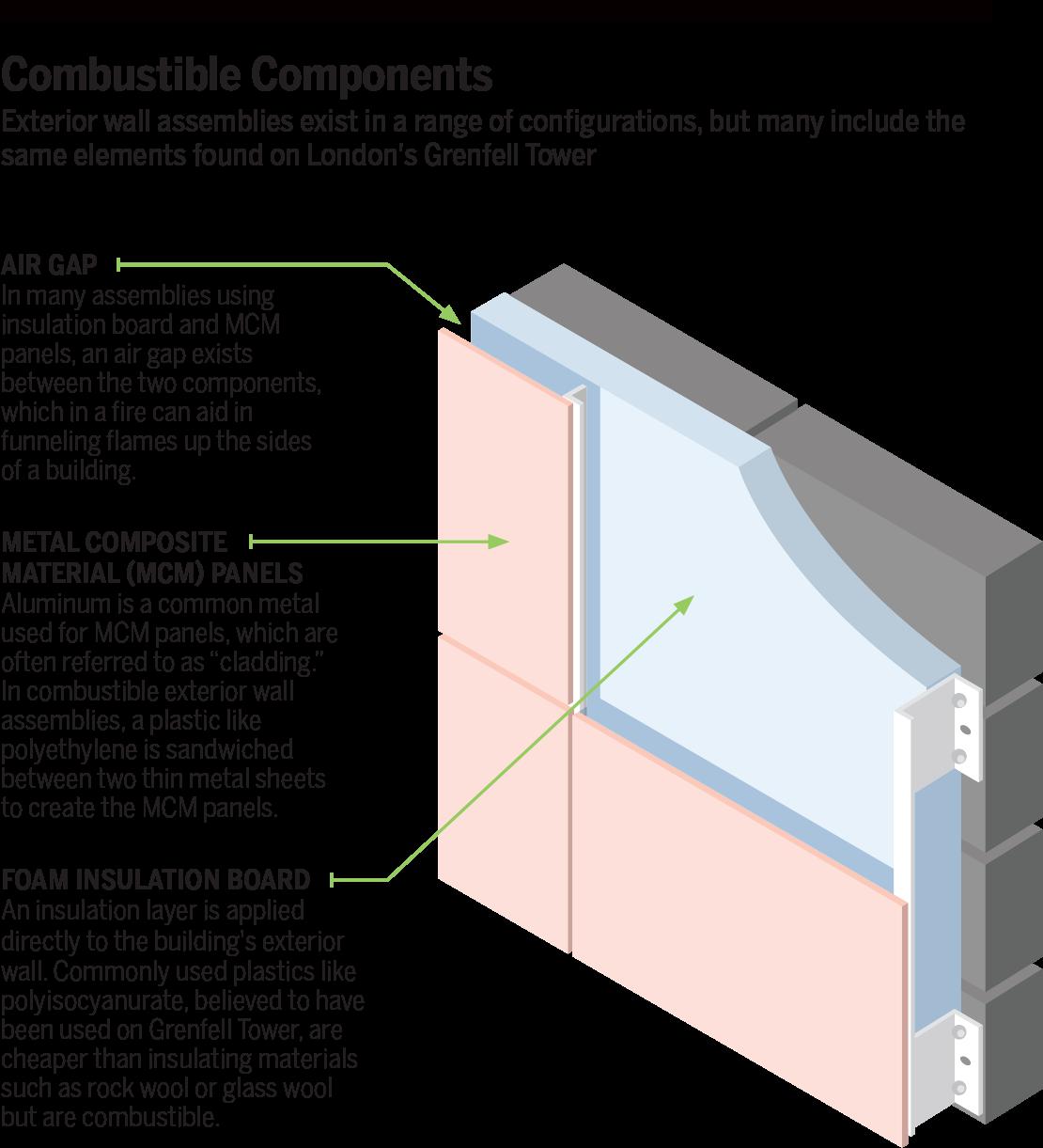 Surface Applied Aluminum Composite Panel : Nfpa journal sept oct