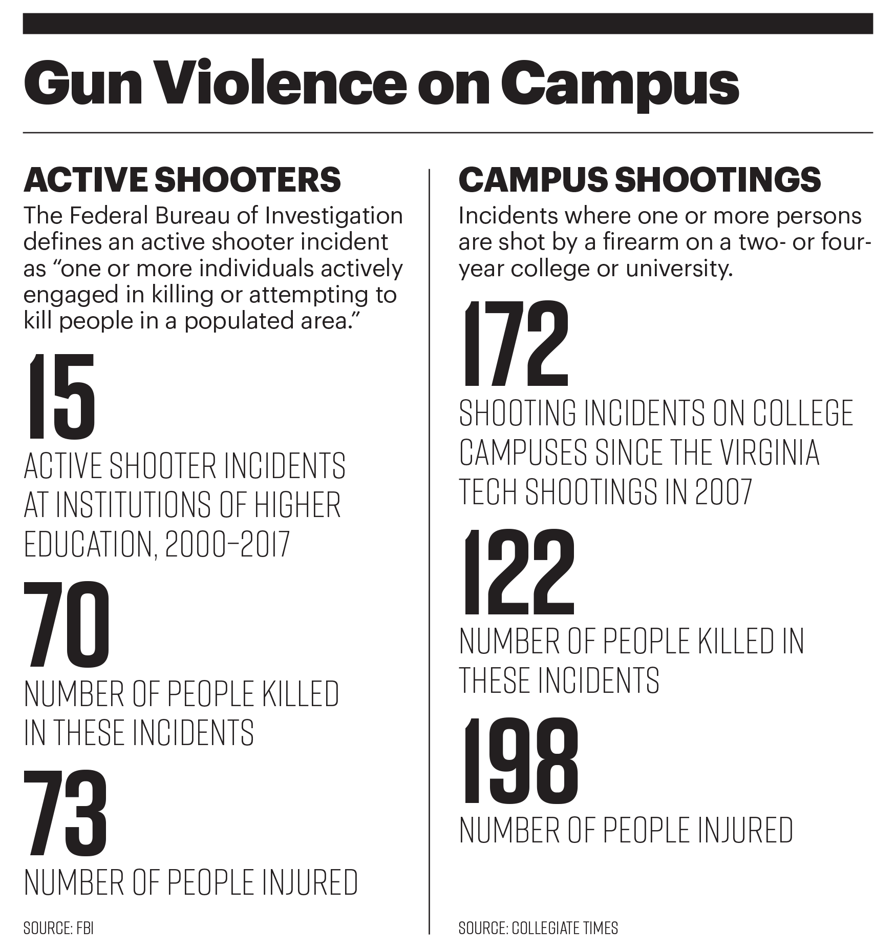 Gun Violence on Campus stats