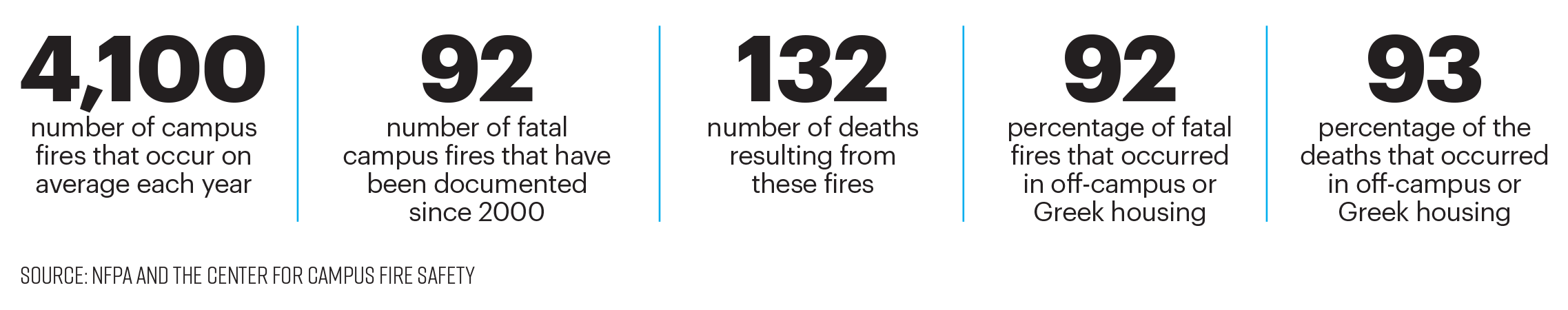 Statistics on the number of off-campus house fires in the U.S.