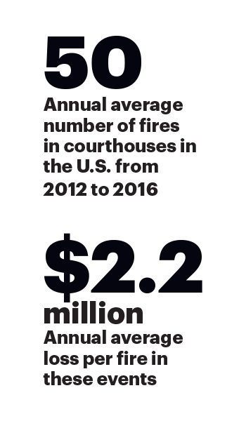 Number of annual average fires in courthouses in U.S. from 2012 to 2016 is 50 and the annual average loss per fire is $2.2 million
