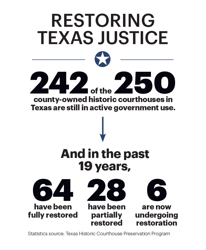Statistics on the amount of historic courthouses in Texas that are still in active government use and that have been restored