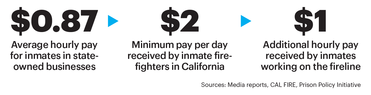 Differences in inmate pay