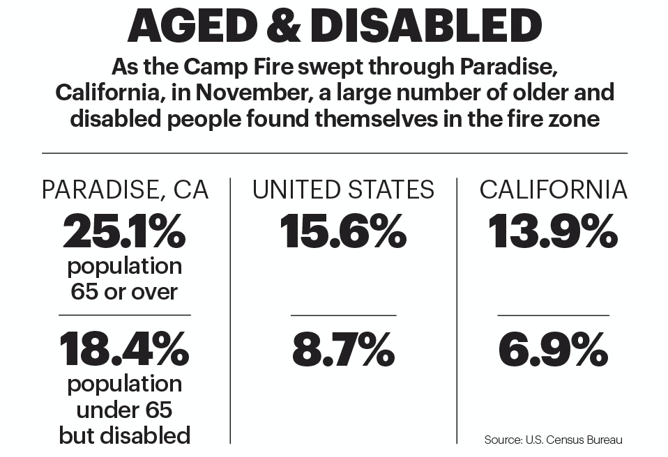 Statistic on the aged and disabled population of Paradise, California