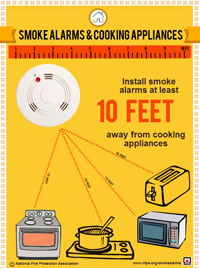 Cooking and Smoke Alarm Spacing Infographic