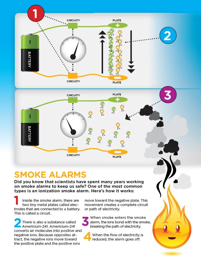 interconnected smoke alarms wiring diagram ionization vs photoelectric ionization smoke alarms diagram