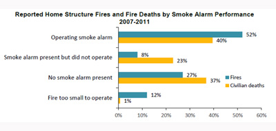 Reported home structure fires and fire deaths by smoke alarm performance