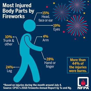 Injuries caused by fireworks social media card