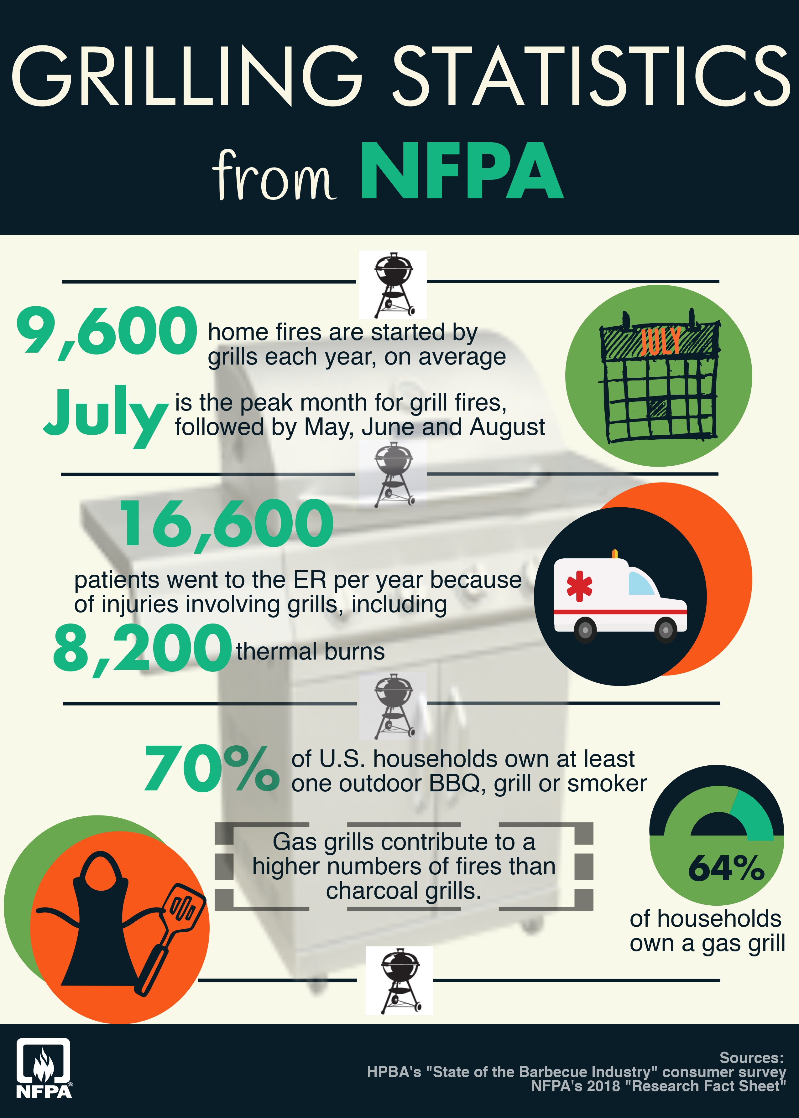 Grilling statistics from NFPA - Infographic
