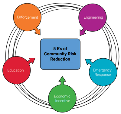 The five Es of Community Risk Reduction