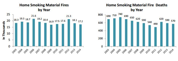 Home smoking material fires and deaths by year