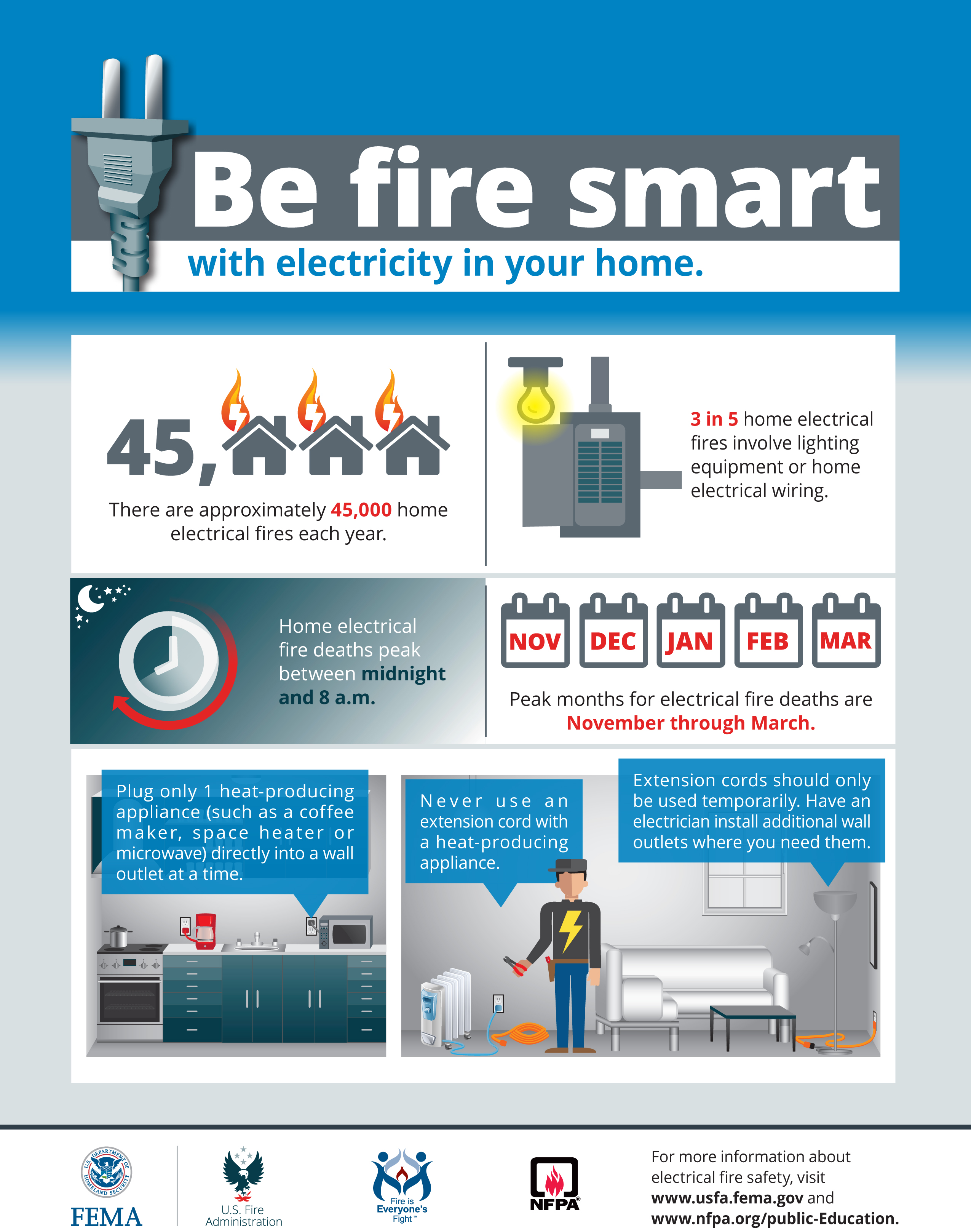 Nfpa Put A Freeze On Winter Fires House Electrical Wiring Questions Be Fire Smart With Electricity In Your Home