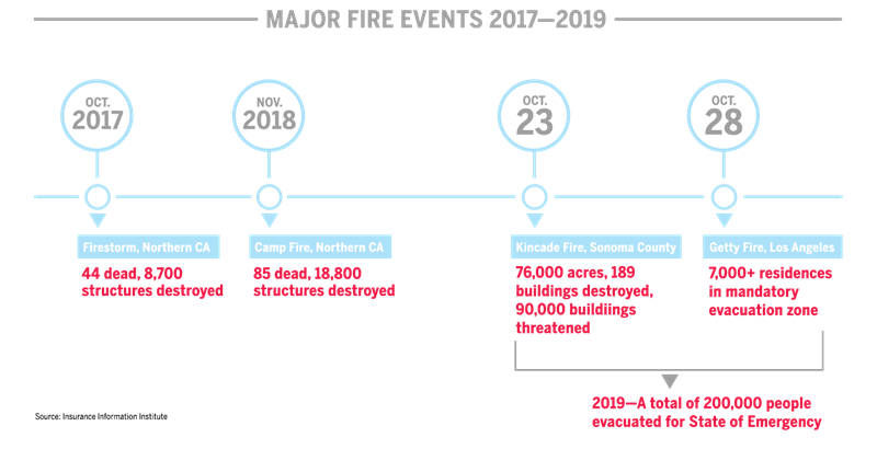 Major events in wildfire