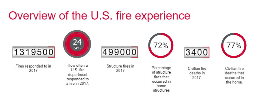 Overview of the U.S. Fire Experience