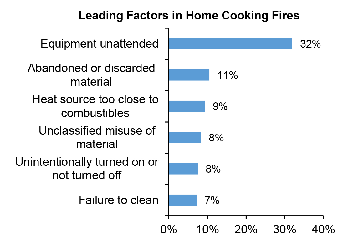 graph showing leading factors in home cooking fires