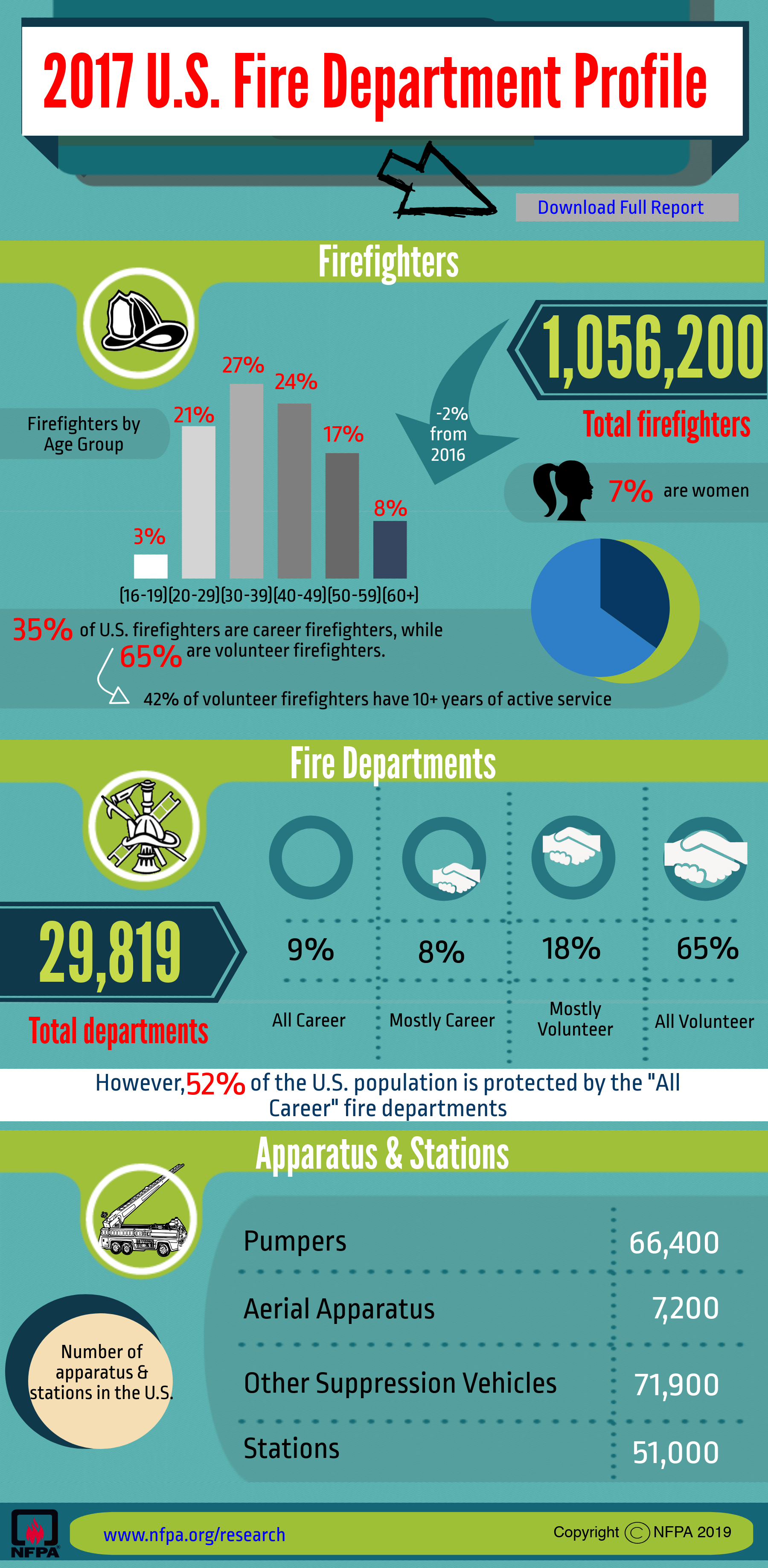 2017 Fire Department Profile infographic