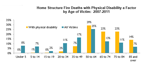 Home fires with disability as a factor