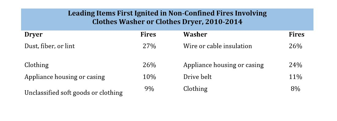 Leading item first ignited in non-confined fires involving clothes washer or clothes dryer, 2010-2014