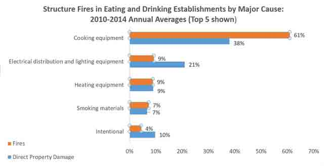 Structure Fires in Eating and Drinking Establishments by Major Cause: 2010-2014