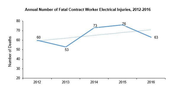 Annual number of fatal contract worker electrical injuries