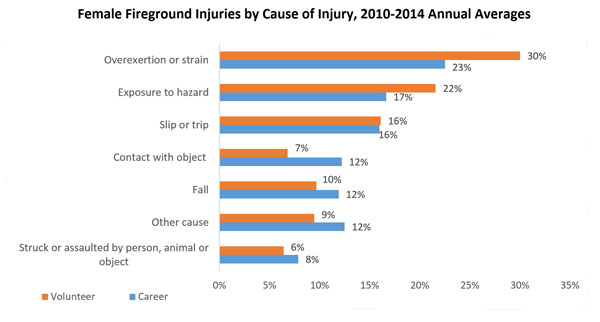 Female fireground injuries by cause of injury