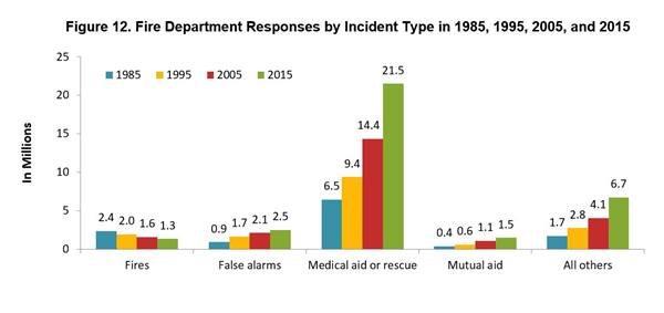 Fire department responses by incident type