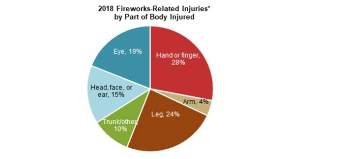 2018 fireworks-related injuries by part of body injured
