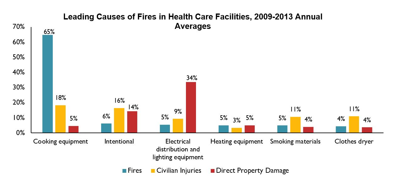 Leading Causes of Fires in Health Care Facilities, 2009-2013
