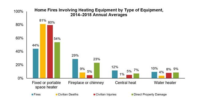 Home fires involving equipment by type of equipment