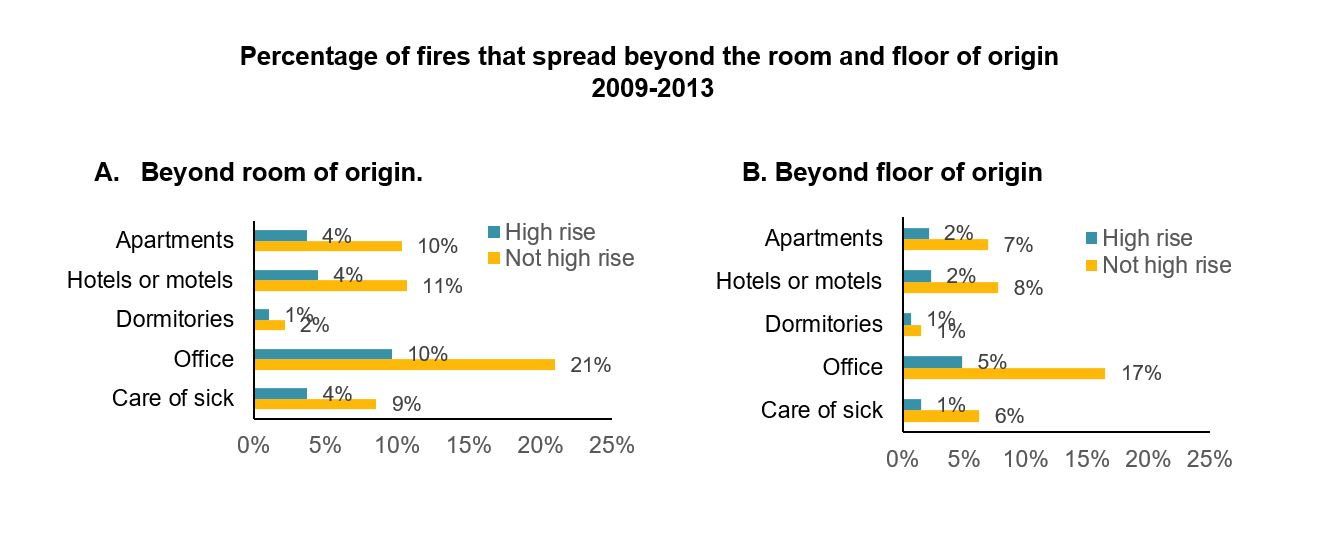 Percentage of fires that spread beyond the room and floor of origin