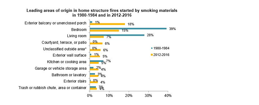Leading areas of origin in home structure fires started by smoking materials